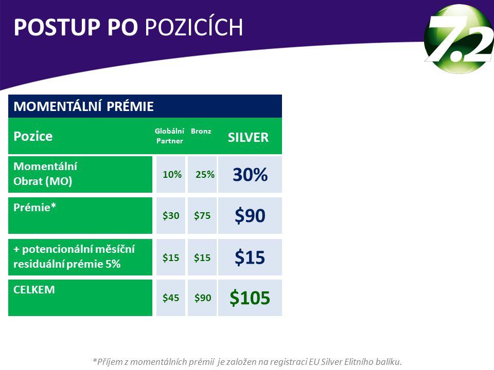 MOMENTÁLNÍ PRÉMIE Pozice Momentální Obrat (MO) Prémie* + potencionální měsíční residuální prémie 5% CELKEM Globální Partner SILVER 30% Bronz 10%25% POSTUP PO POZICÍCH *Příjem z momentálních prémií je založen na registraci EU Silver Elitního balíku.