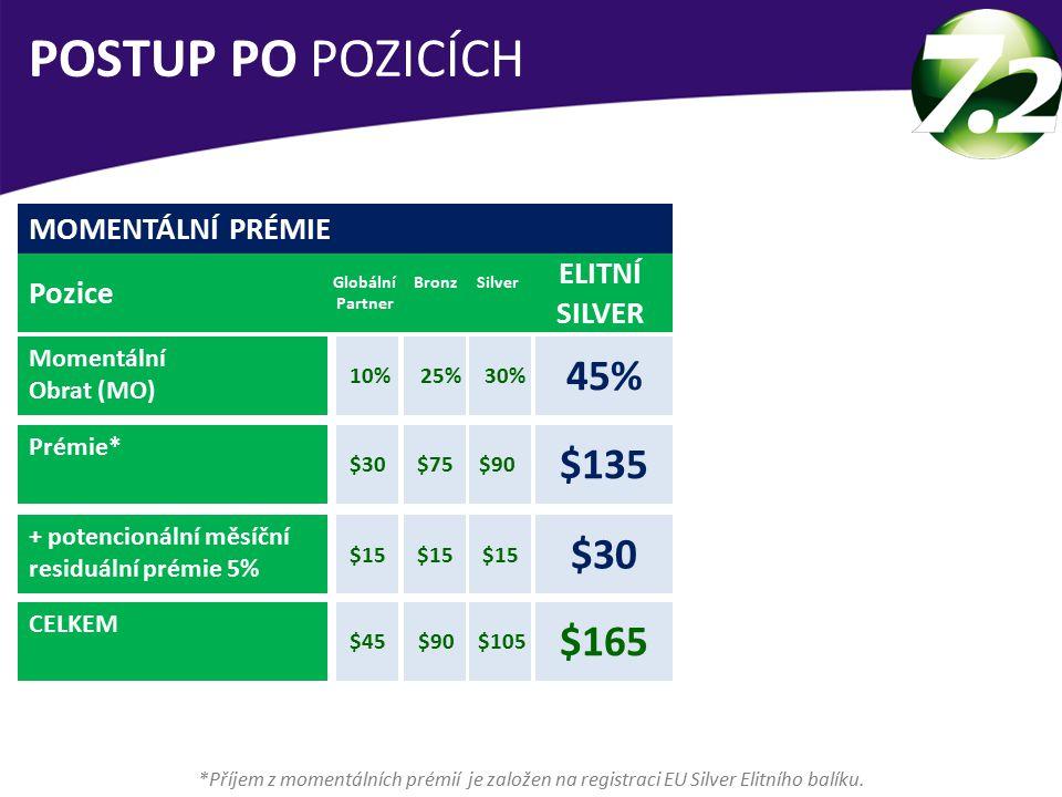 MOMENTÁLNÍ PRÉMIE Pozice Momentální Obrat (MO) Prémie* + potencionální měsíční residuální prémie 5% CELKEM Globální Partner ELITNÍ SILVER 45% BronzSilver 10%25%30% POSTUP PO POZICÍCH *Příjem z momentálních prémií je založen na registraci EU Silver Elitního balíku.