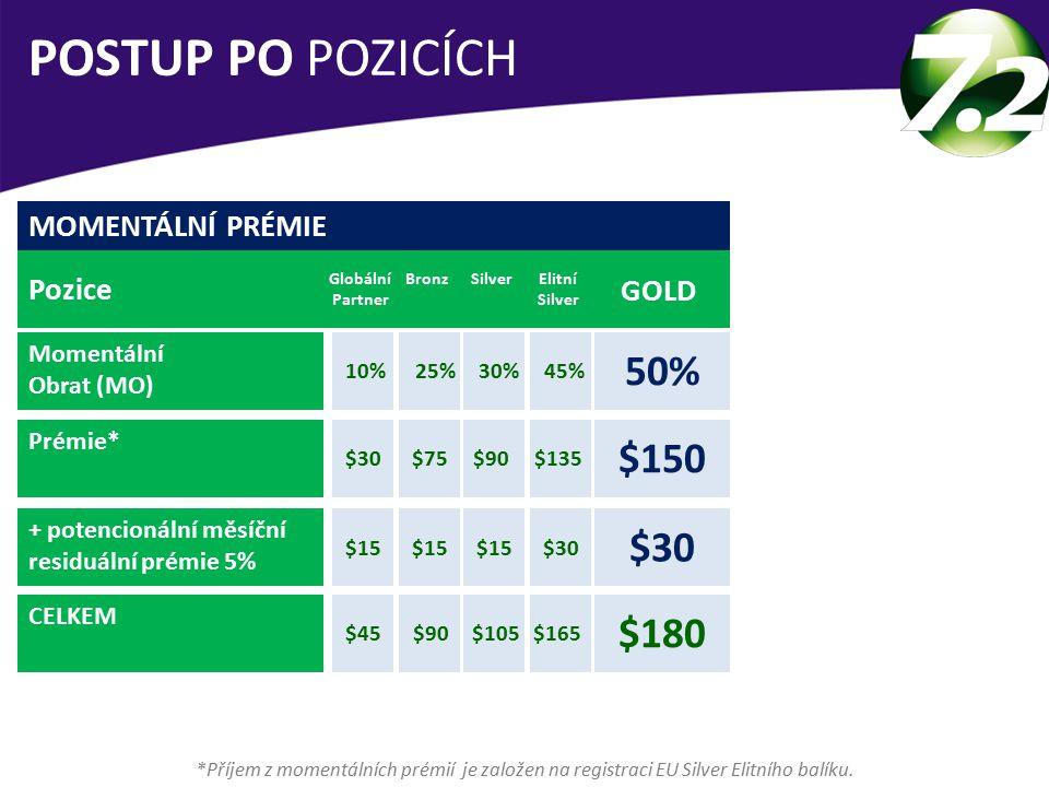 MOMENTÁLNÍ PRÉMIE Pozice Momentální Obrat (MO) Prémie* + potencionální měsíční residuální prémie 5% CELKEM Globální Partner GOLD 50% BronzSilverElitní Silver 10%25%30%45% POSTUP PO POZICÍCH *Příjem z momentálních prémií je založen na registraci EU Silver Elitního balíku.
