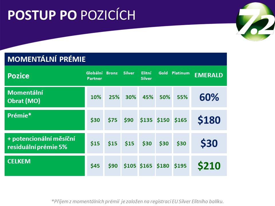 MOMENTÁLNÍ PRÉMIE Pozice Momentální Obrat (MO) Prémie* + potencionální měsíční residuální prémie 5% CELKEM Globální Partner EMERALD 60% BronzSilverElitní Silver GoldPlatinum 10%25%30%45%50%55% POSTUP PO POZICÍCH *Příjem z momentálních prémií je založen na registraci EU Silver Elitního balíku.