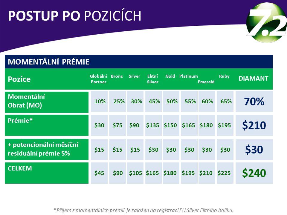 MOMENTÁLNÍ PRÉMIE Pozice Momentální Obrat (MO) Prémie* + potencionální měsíční residuální prémie 5% CELKEM Globální Partner DIAMANT 70% BronzSilverElitní Silver GoldPlatinum Emerald Ruby 10%25%30%45%50%55%60%65% POSTUP PO POZICÍCH *Příjem z momentálních prémií je založen na registraci EU Silver Elitního balíku.