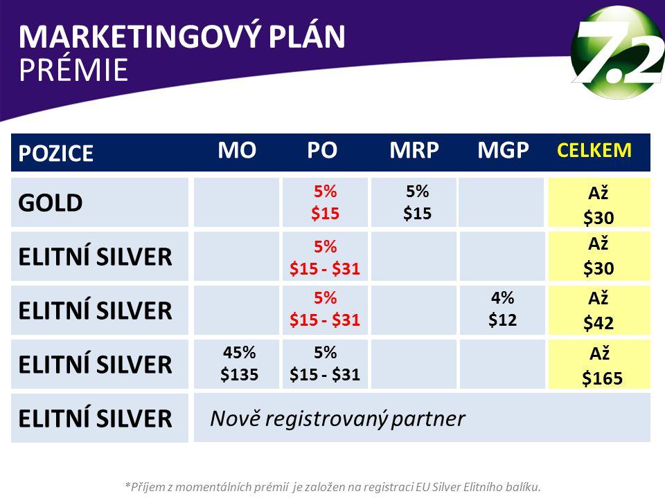 *Příjem z momentálních prémií je založen na registraci EU Silver Elitního balíku.
