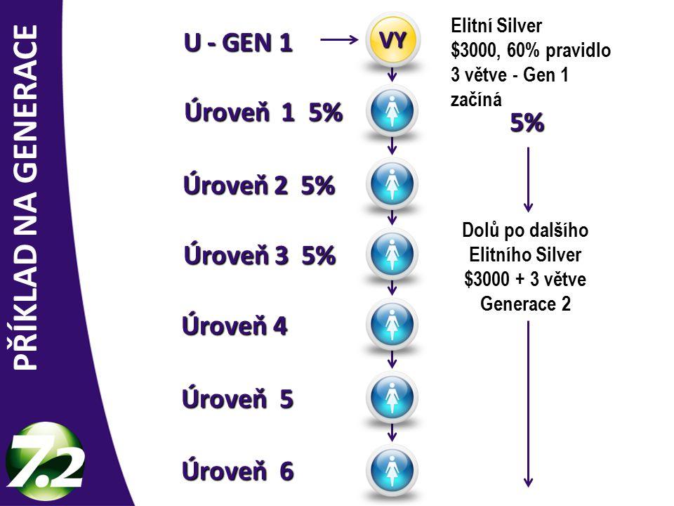 Úroveň 6 Úroveň 5 Úroveň 4 Úroveň 3 5% Úroveň 3 5% Úroveň 2 5% Úroveň 2 5% Elitní Silver $3000, 60% pravidlo 3 větve - Gen 1 začíná Úroveň 1 5% Úroveň 1 5% VY Dolů po dalšího Elitního Silver $3000 + 3 větve Generace 2 5% PŘÍKLAD NA GENERACE U - GEN 1 U - GEN 1