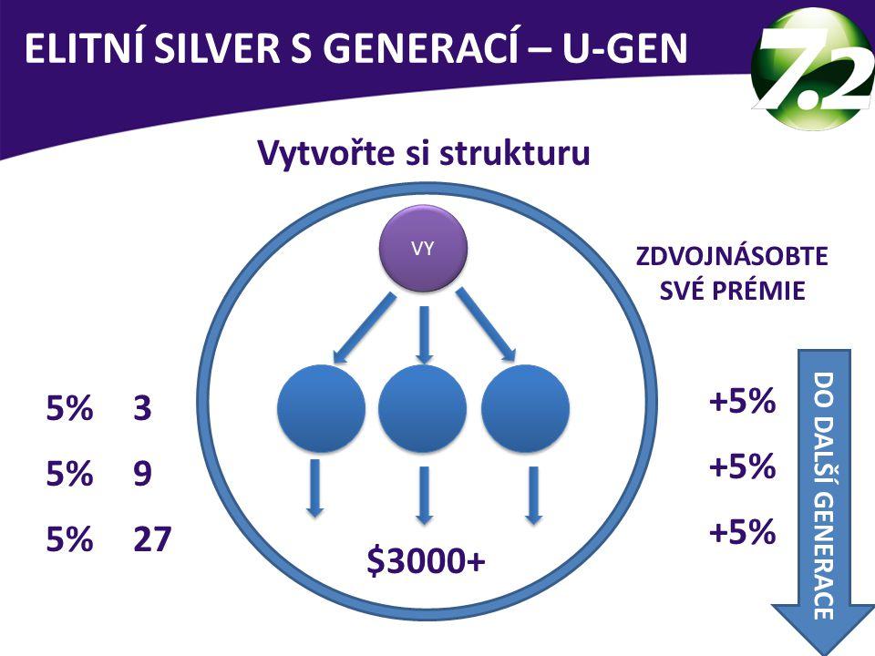 ELITNÍ SILVER S GENERACÍ – U-GEN VY 5% 3 9 27 +5% $3000+ Vytvořte si strukturu ZDVOJNÁSOBTE SVÉ PRÉMIE DO DALŠÍ GENERACE