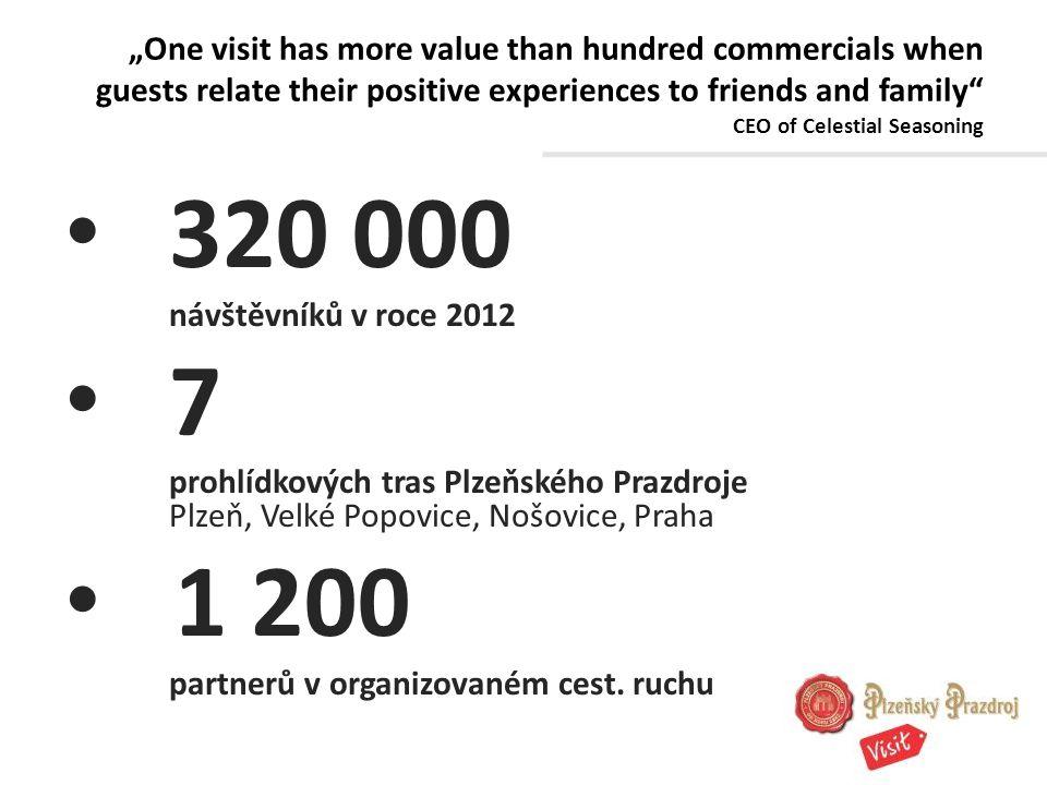 320 000 návštěvníků v roce 2012 7 prohlídkových tras Plzeňského Prazdroje Plzeň, Velké Popovice, Nošovice, Praha 1 200 partnerů v organizovaném cest.
