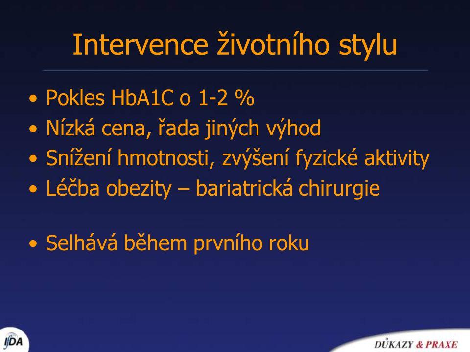 Intervence životního stylu Pokles HbA1C o 1-2 % Nízká cena, řada jiných výhod Snížení hmotnosti, zvýšení fyzické aktivity Léčba obezity – bariatrická