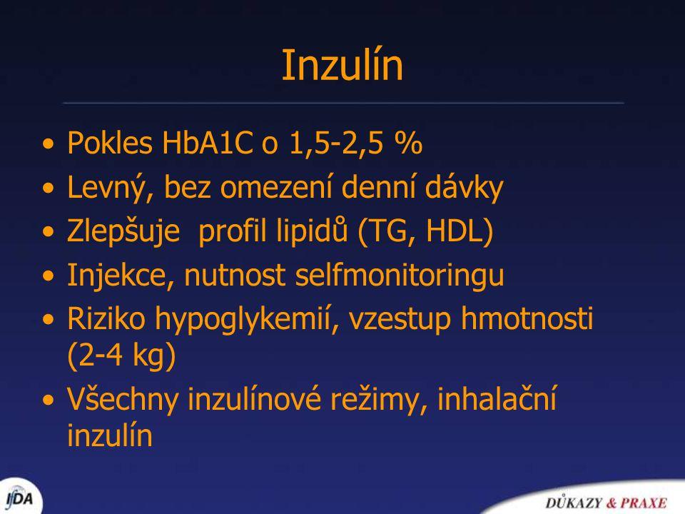 Inzulín Pokles HbA1C o 1,5-2,5 % Levný, bez omezení denní dávky Zlepšuje profil lipidů (TG, HDL) Injekce, nutnost selfmonitoringu Riziko hypoglykemií,