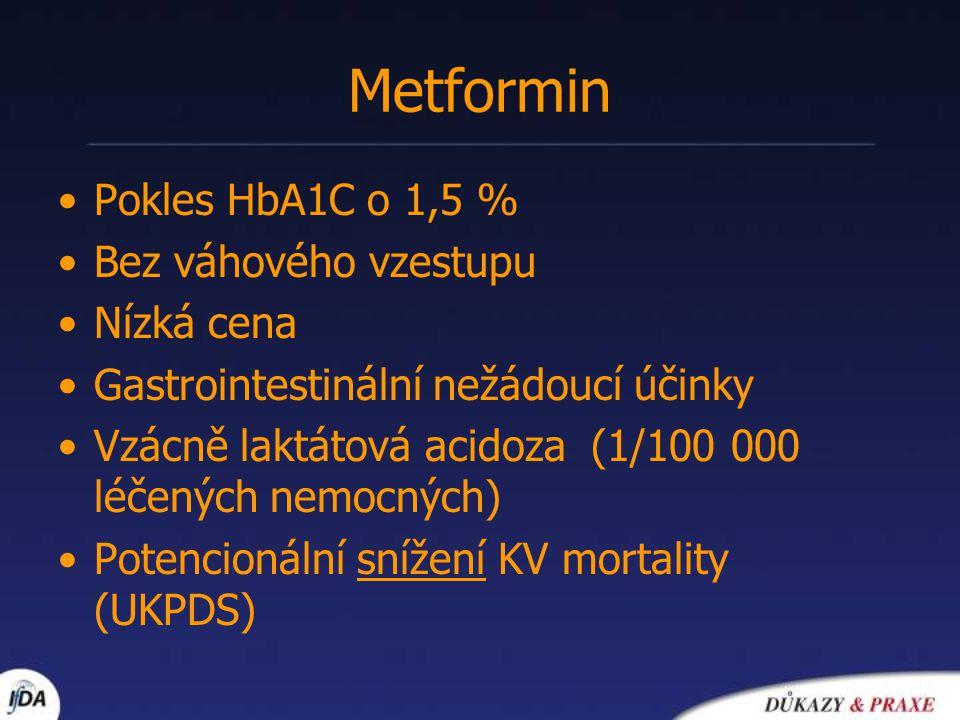 Metformin Pokles HbA1C o 1,5 % Bez váhového vzestupu Nízká cena Gastrointestinální nežádoucí účinky Vzácně laktátová acidoza (1/100 000 léčených nemoc