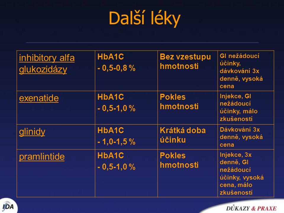 Další léky inhibitory alfa glukozidázy HbA1C - 0,5-0,8 % Bez vzestupu hmotnosti GI nežádoucí účinky, dávkování 3x denně, vysoká cena exenatide HbA1C -