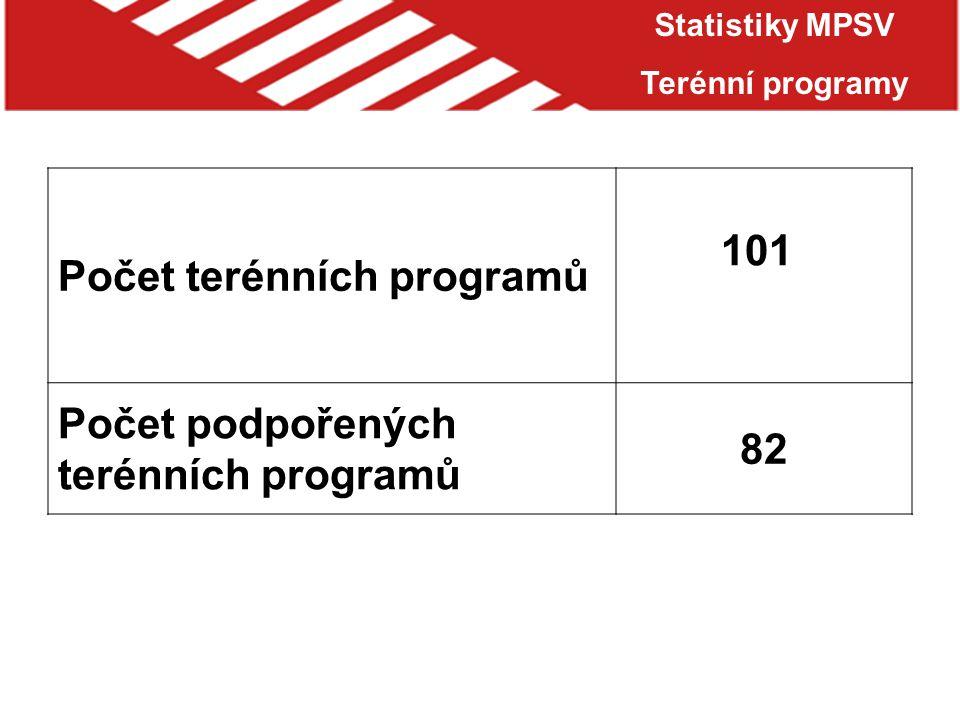 Statistiky MPSV Terénní programy Počet terénních programů 101 Počet podpořených terénních programů 82