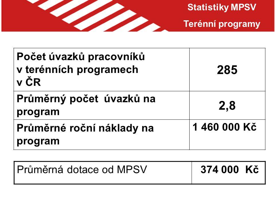Počet úvazků pracovníků v terénních programech v ČR 285 Průměrný počet úvazků na program 2,8 Průměrné roční náklady na program 1 460 000 Kč Statistiky MPSV Terénní programy Průměrná dotace od MPSV 374 000 Kč