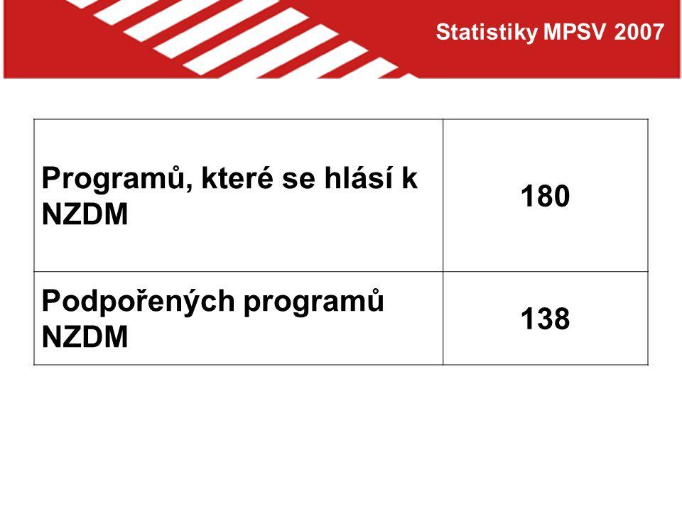 Statistiky MPSV 2007 Počet úvazků pracovníků v nízkoprahových klubech v ČR 574 Průměrný počet úvazků na zařízení 3,2 Průměrné roční náklady na jedno NZDM 1 248 000 Kč Průměrná dotace od MPSV 447 000 Kč