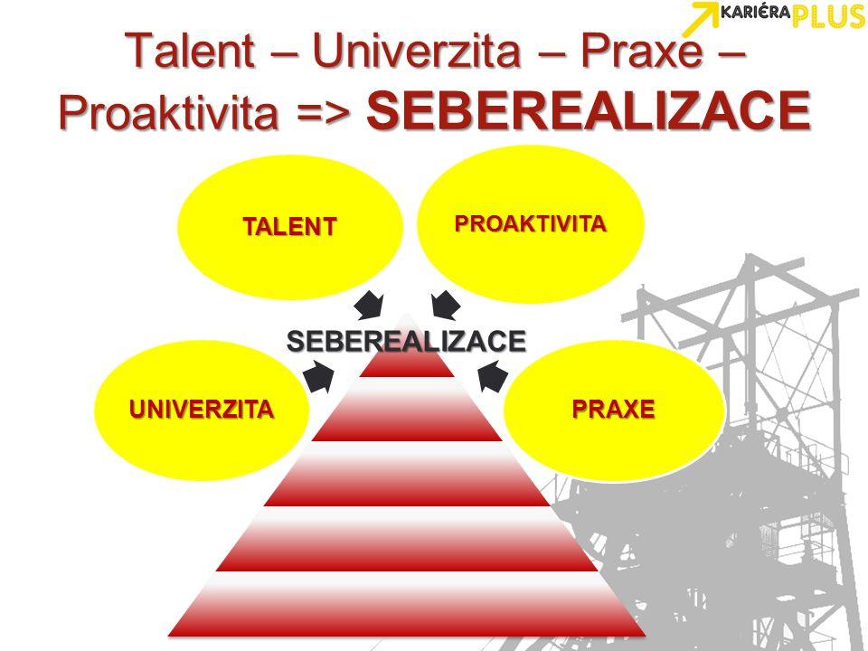 Talent – Univerzita – Praxe – Proaktivita => SEBEREALIZACE SEBEREALIZACE TALENT PRAXE PROAKTIVITA UNIVERZITA