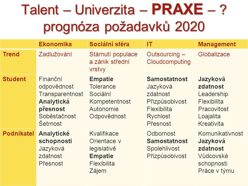 Talent – Univerzita – PRAXE – ? prognóza požadavků 2020 EkonomikaSociální sféraITManagement TrendZadlužováníStárnutí populace a zánik střední vrstvy O