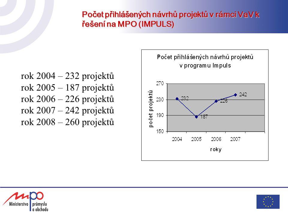 Počet přihlášených návrhů projektů v rámci VaV k řešení na MPO (IMPULS) rok 2004 – 232 projektů rok 2005 – 187 projektů rok 2006 – 226 projektů rok 20