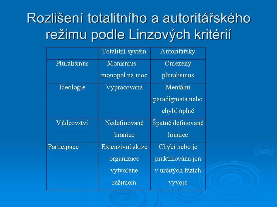 Rozlišení totalitního a autoritářského režimu podle Linzových kritérií