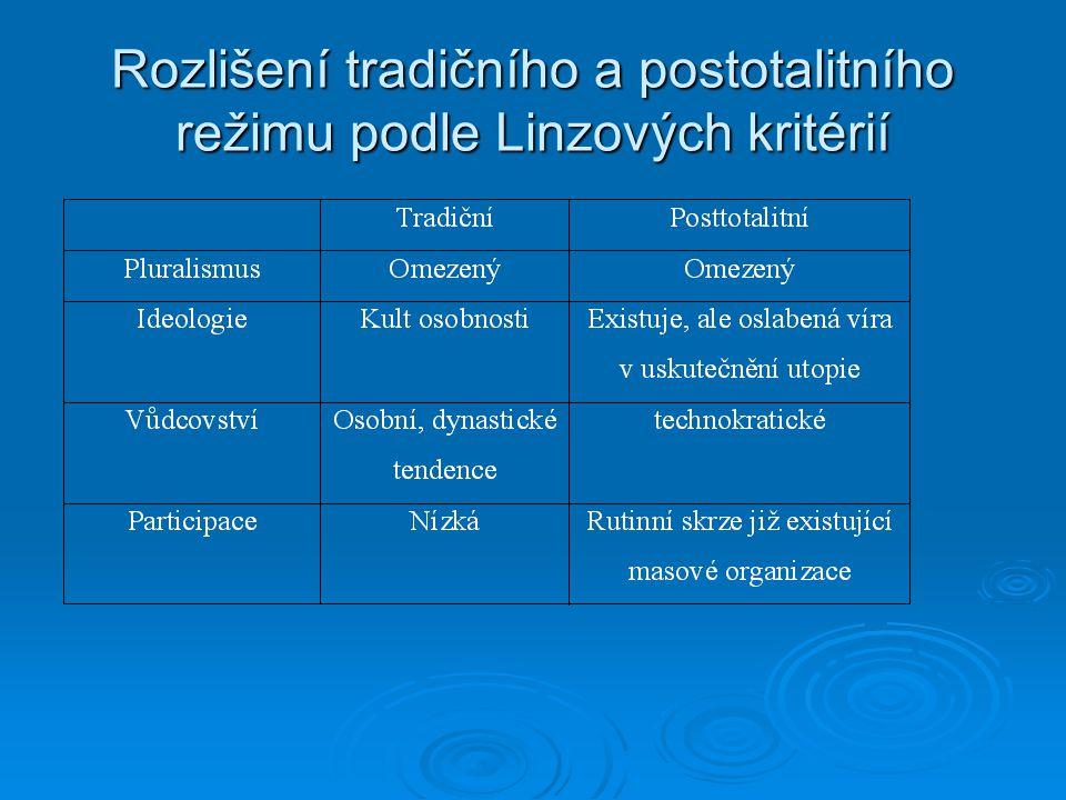 Rozlišení tradičního a postotalitního režimu podle Linzových kritérií