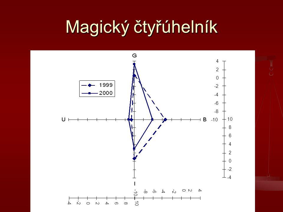 Magický čtyřúhelník -10 -8 -6 -4 -2 0 2 4 -4 -2 0 2 4 6 8 10 -4 -2 0 2 4 6 8 10 -10-8 -6 -4 -2 0 2 4