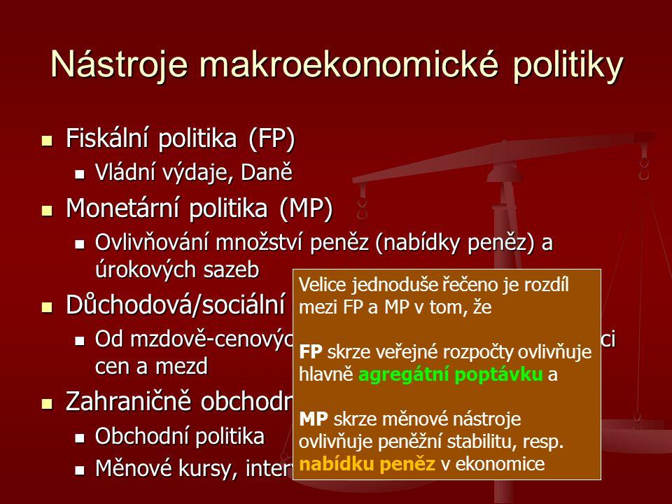 Nástroje makroekonomické politiky Fiskální politika (FP) Fiskální politika (FP) Vládní výdaje, Daně Vládní výdaje, Daně Monetární politika (MP) Monetární politika (MP) Ovlivňování množství peněz (nabídky peněz) a úrokových sazeb Ovlivňování množství peněz (nabídky peněz) a úrokových sazeb Důchodová/sociální politika Důchodová/sociální politika Od mzdově-cenových doporučení až k úplné regulaci cen a mezd Od mzdově-cenových doporučení až k úplné regulaci cen a mezd Zahraničně obchodní politika Zahraničně obchodní politika Obchodní politika Obchodní politika Měnové kursy, intervence Měnové kursy, intervence Velice jednoduše řečeno je rozdíl mezi FP a MP v tom, že FP skrze veřejné rozpočty ovlivňuje hlavně agregátní poptávku a MP skrze měnové nástroje ovlivňuje peněžní stabilitu, resp.