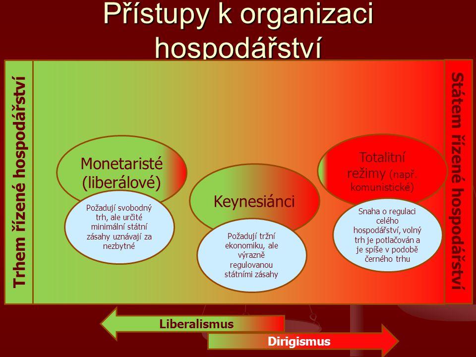 Přístupy k organizaci hospodářství Trhem řízené hospodářství Státem řízené hospodářství Liberalismus Monetaristé (liberálové) Keynesiánci Totalitní režimy (např.