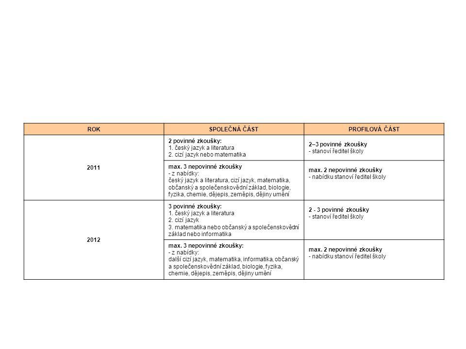 ROKSPOLEČNÁ ČÁSTPROFILOVÁ ČÁST 2011 2 povinné zkoušky: 1. český jazyk a literatura 2. cizí jazyk nebo matematika 2–3 povinné zkoušky - stanoví ředitel