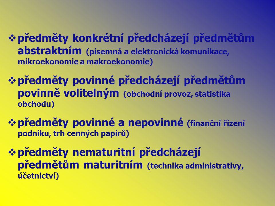  předměty konkrétní předcházejí předmětům abstraktním (písemná a elektronická komunikace, mikroekonomie a makroekonomie)  předměty povinné předcházejí předmětům povinně volitelným (obchodní provoz, statistika obchodu)  předměty povinné a nepovinné (finanční řízení podniku, trh cenných papírů)  předměty nematuritní předcházejí předmětům maturitním (technika administrativy, účetnictví)