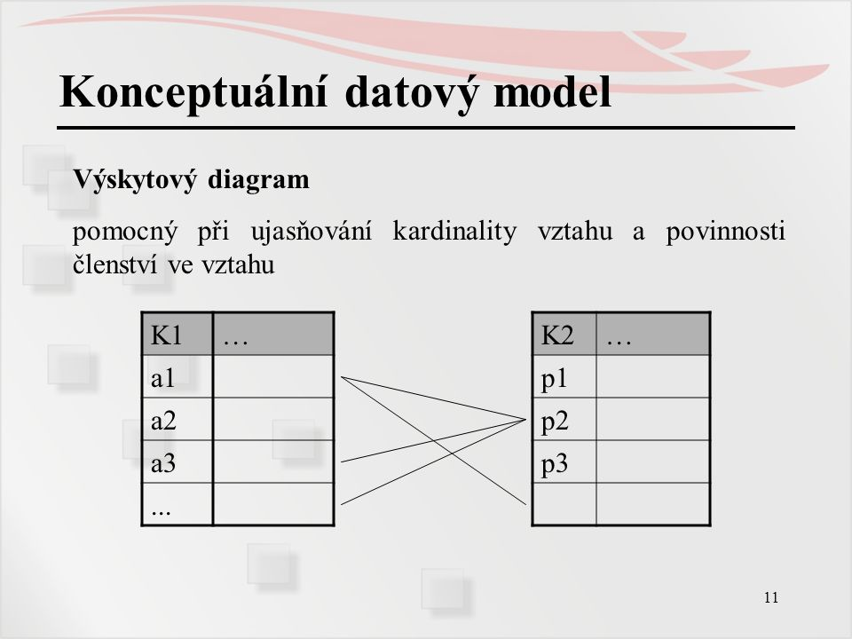 11 Konceptuální datový model K1…K2… a1p1 a2p2 a3p3... Výskytový diagram pomocný při ujasňování kardinality vztahu a povinnosti členství ve vztahu