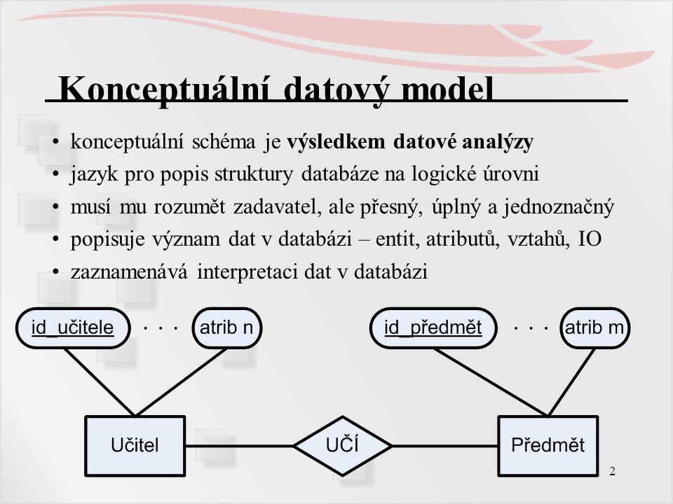2 Konceptuální datový model konceptuální schéma je výsledkem datové analýzy jazyk pro popis struktury databáze na logické úrovni musí mu rozumět zadav