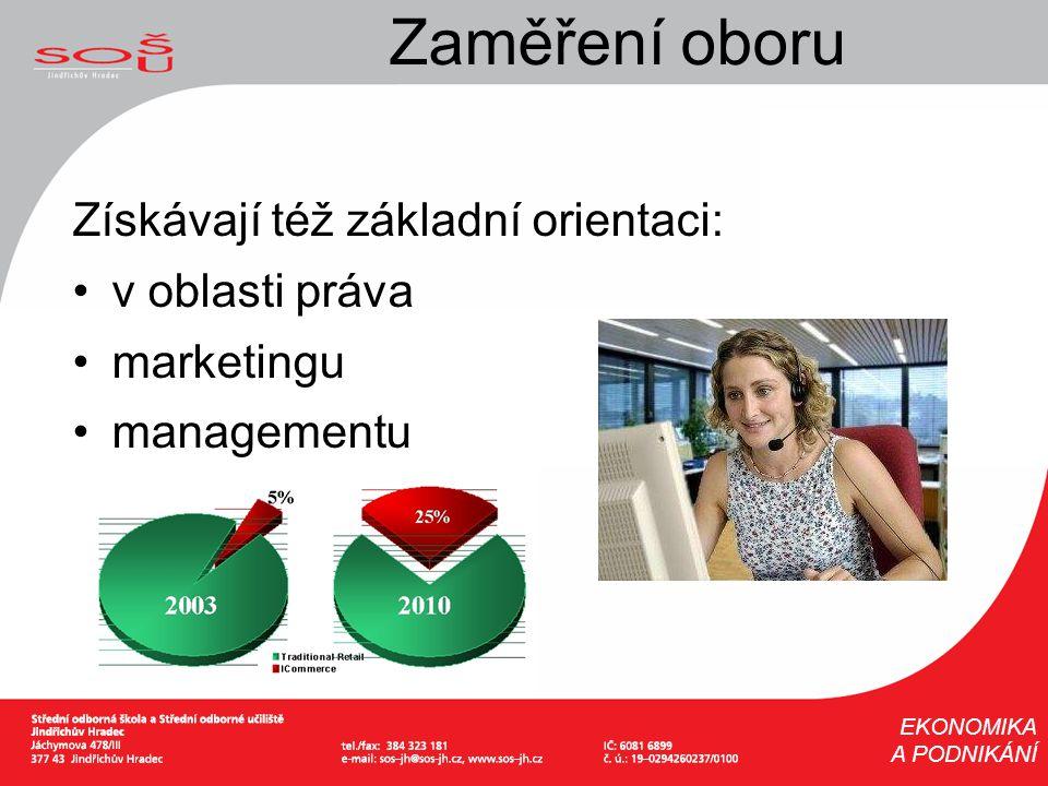 Zaměření oboru Získávají též základní orientaci: v oblasti práva marketingu managementu EKONOMIKA A PODNIKÁNÍ