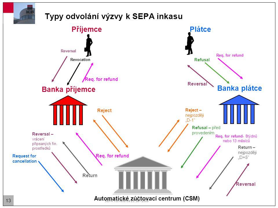 13 SEPA konference 23. září 2009 Typy odvolání výzvy k SEPA inkasu Banka plátce Banka příjemce Automatické zúčtovací centrum (CSM) PlátcePříjemce Refu