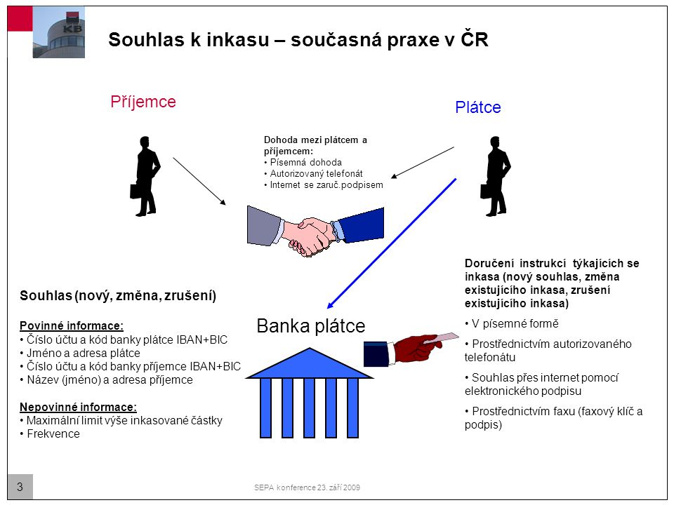 3 SEPA konference 23. září 2009 Souhlas k inkasu – současná praxe v ČR Plátce Příjemce Dohoda mezi plátcem a příjemcem: Písemná dohoda Autorizovaný te