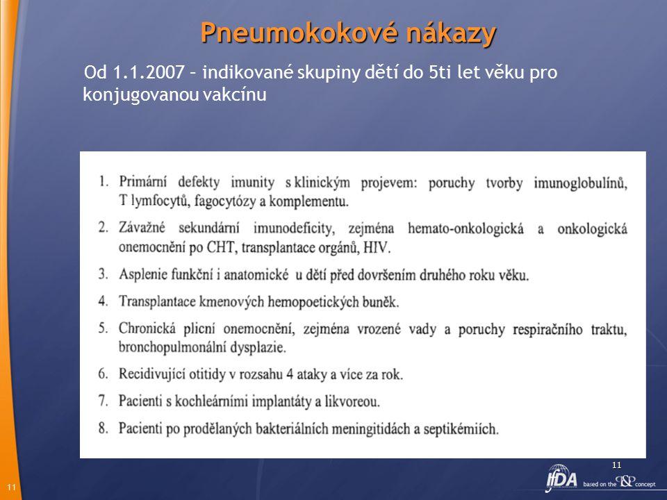 11 11 Pneumokokové nákazy Od 1.1.2007 – indikované skupiny dětí do 5ti let věku pro konjugovanou vakcínu