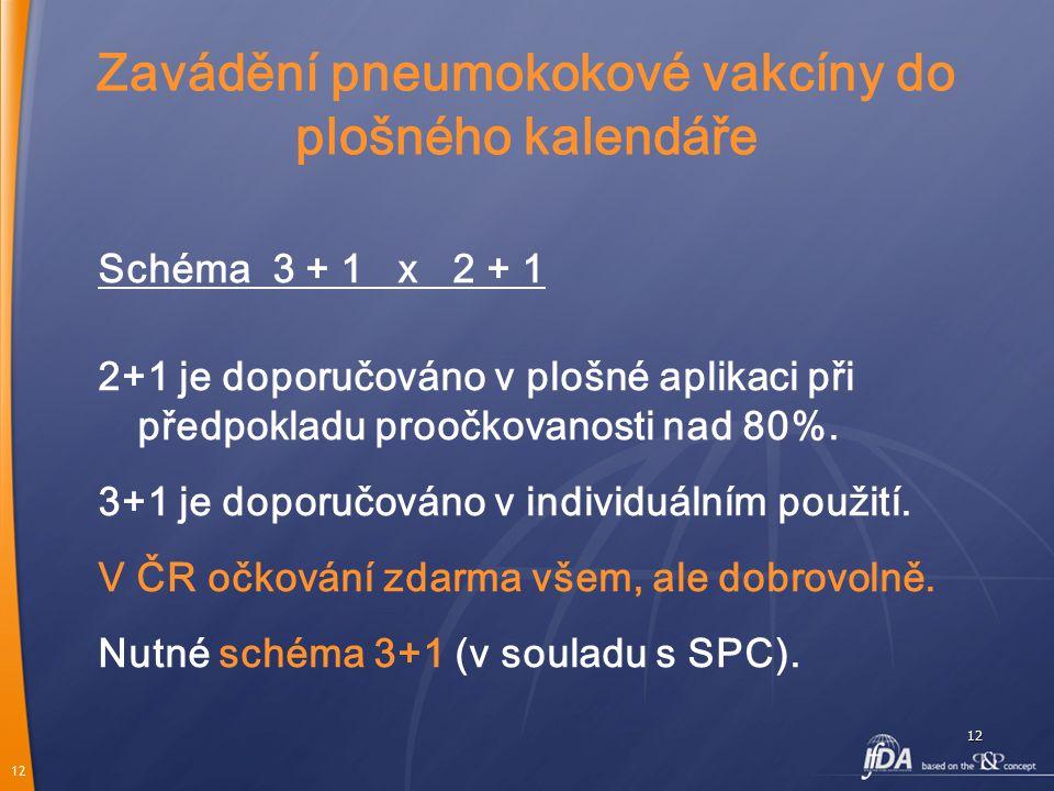 12 12 Zavádění pneumokokové vakcíny do plošného kalendáře Schéma 3 + 1 x 2 + 1 2+1 je doporučováno v plošné aplikaci při předpokladu proočkovanosti na