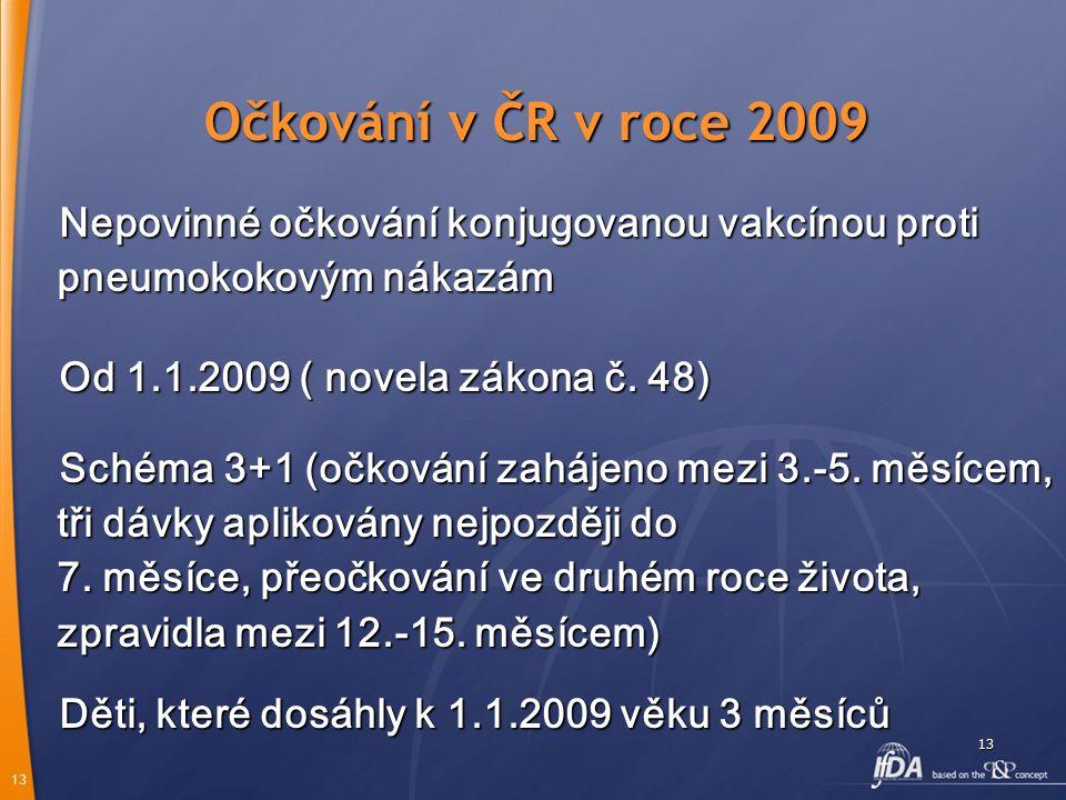 13 13 Očkování v ČR v roce 2009 Nepovinné očkování konjugovanou vakcínou proti pneumokokovým nákazám Od 1.1.2009 ( novela zákona č. 48) Schéma 3+1 (oč
