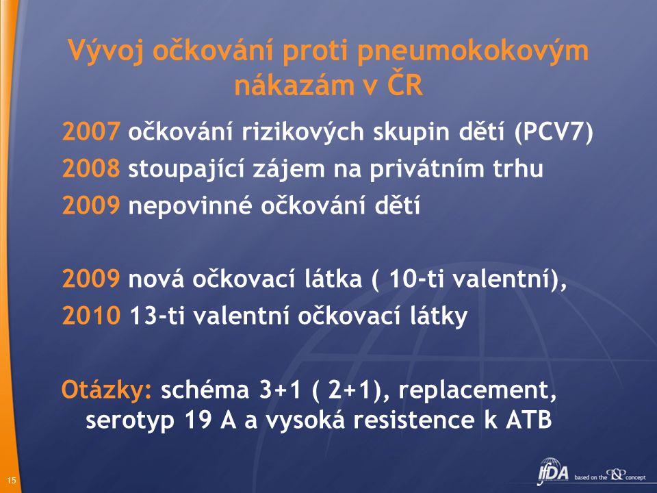 15 Vývoj očkování proti pneumokokovým nákazám v ČR 2007 očkování rizikových skupin dětí (PCV7) 2008 stoupající zájem na privátním trhu 2009 nepovinné