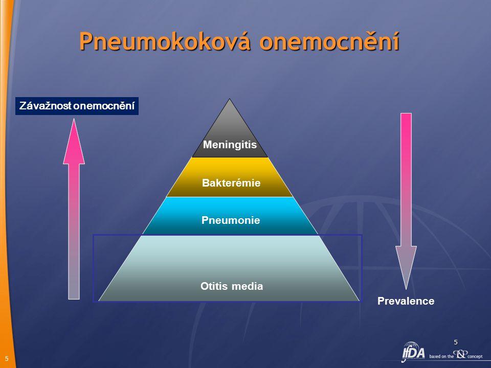 5 5 Pneumokoková onemocnění Otitis media Pneumonie Bakterémie Meningitis Prevalence Závažnost onemocnění