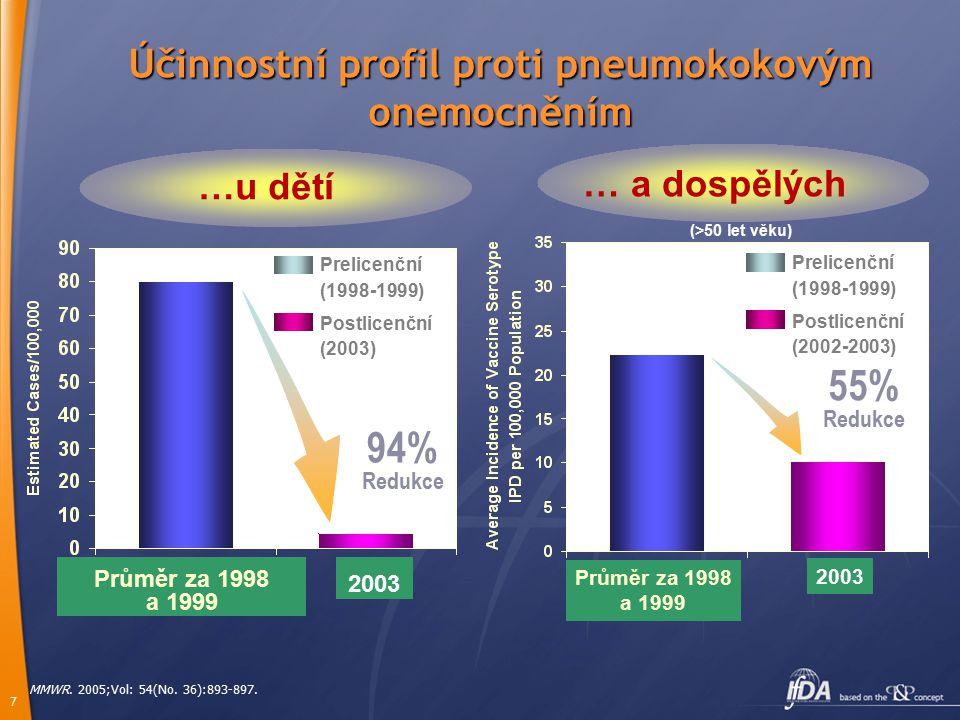 7 Prelicenční (1998-1999) Postlicenční (2003) 94% Redukce …u dětí Účinnostní profil proti pneumokokovým onemocněním MMWR. 2005;Vol: 54(No. 36):893-897