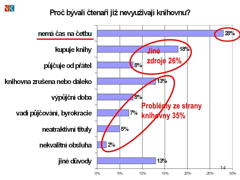 14 Jiné zdroje 26% Problémy ze strany knihovny 35%