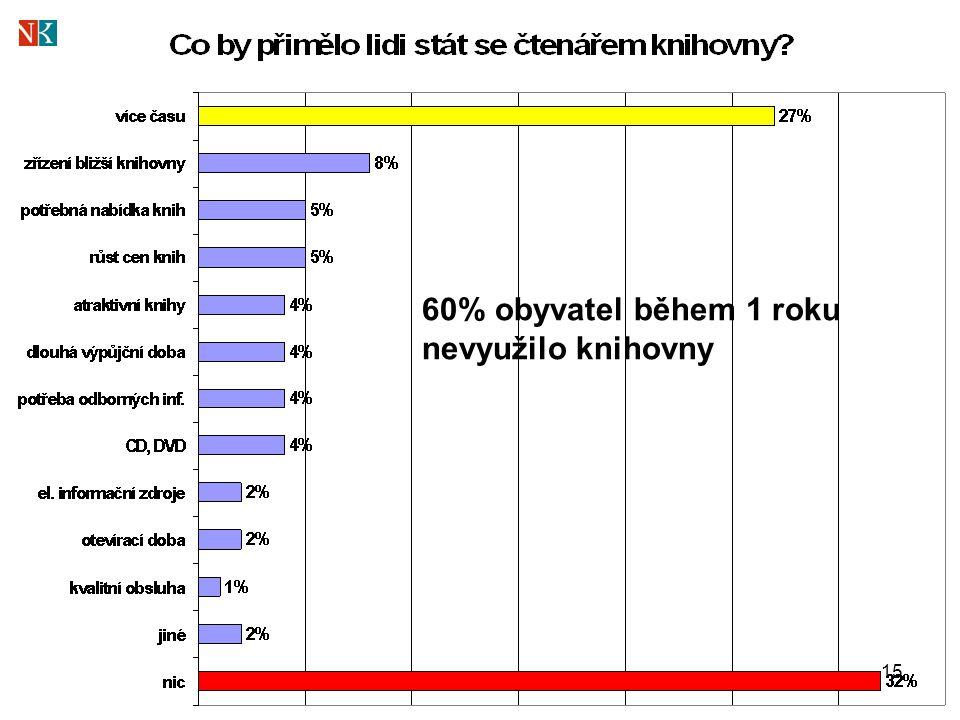 15 60% obyvatel během 1 roku nevyužilo knihovny