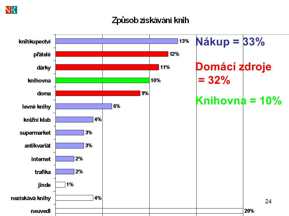 24 Nákup = 33% Domácí zdroje = 32% Knihovna = 10%