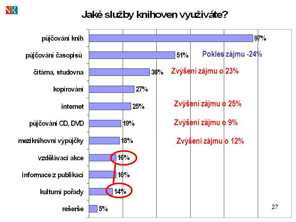 27 Pokles zájmu -24% Zvýšení zájmu o 23% Zvýšení zájmu o 25% Zvýšení zájmu o 9% Zvýšení zájmu o 12%