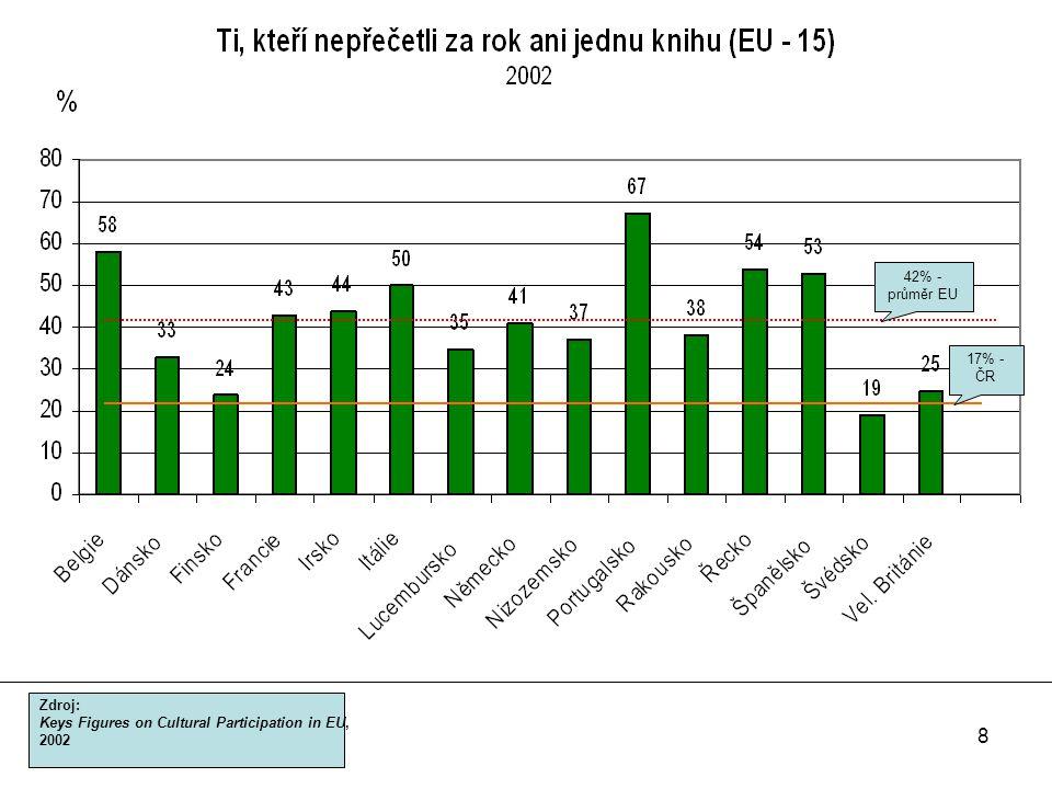 8 42% - průměr EU Zdroj: Keys Figures on Cultural Participation in EU, 2002 17% - ČR