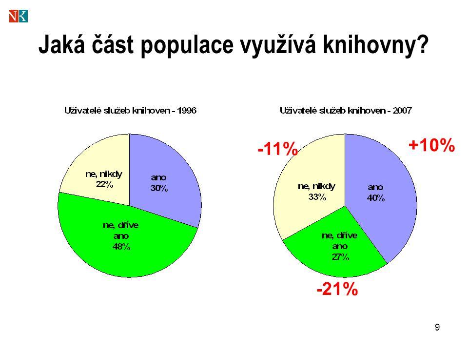 9 Jaká část populace využívá knihovny +10% -21% -11%