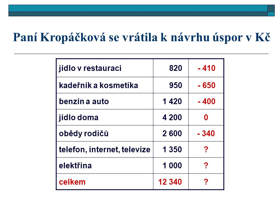 Paní Kropáčková se vrátila k návrhu úspor v Kč jídlo v restauraci 820 - 410 kadeřník a kosmetika 950 - 650 benzín a auto 1 420 - 400 jídlo doma 4 2000