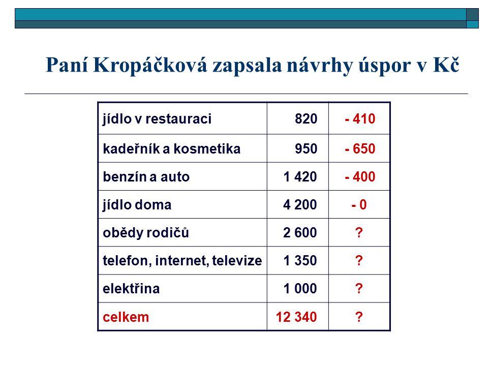 Paní Kropáčková zapsala návrhy úspor v Kč jídlo v restauraci 820 - 410 kadeřník a kosmetika 950 - 650 benzín a auto 1 420 - 400 jídlo doma 4 200- 0 ob