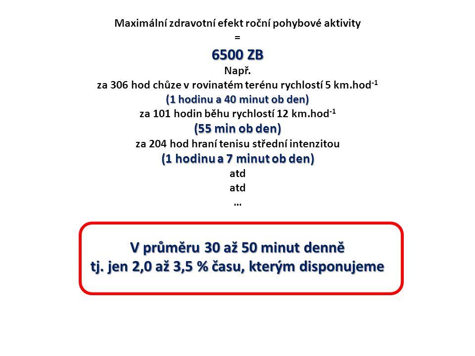 Maximální zdravotní efekt roční pohybové aktivity = 6500 ZB Např.