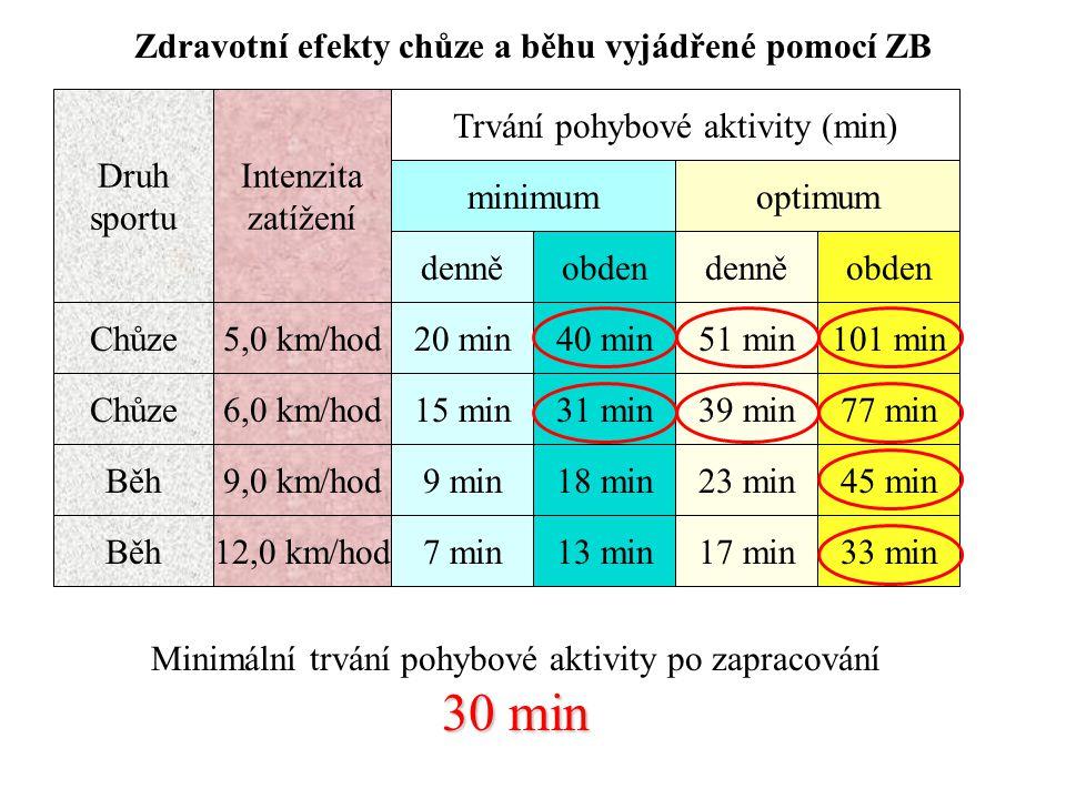 Zdravotní efekty chůze a běhu vyjádřené pomocí ZB Druh sportu Intenzita zatížení Chůze 5,0 km/hod denně 20 min minimum obden 40 min51 min101 min denněobden optimum Trvání pohybové aktivity (min) 6,0 km/hod15 min31 min39 min77 min Běh9,0 km/hod9 min18 min23 min45 min Běh12,0 km/hod7 min13 min17 min33 min 30 min Minimální trvání pohybové aktivity po zapracování 30 min