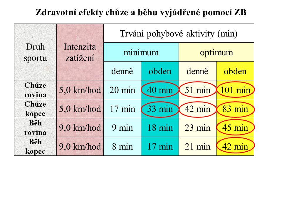 Zdravotní efekty chůze a běhu vyjádřené pomocí ZB Druh sportu Intenzita zatížení Chůze rovina Chůze kopec 5,0 km/hod denně 20 min minimum obden 40 min51 min101 min denněobden optimum Trvání pohybové aktivity (min) 5,0 km/hod17 min33 min42 min83 min Běh rovina 9,0 km/hod9 min18 min23 min45 min Běh kopec 9,0 km/hod8 min17 min21 min42 min