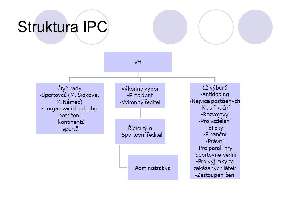 Struktura IPC VH Čtyři rady Sportovců (M. Sidková, M.Němec) organizací dle druhu postižení kontinentů sportů Výkonný výbor President Výkonný ředitel Ř