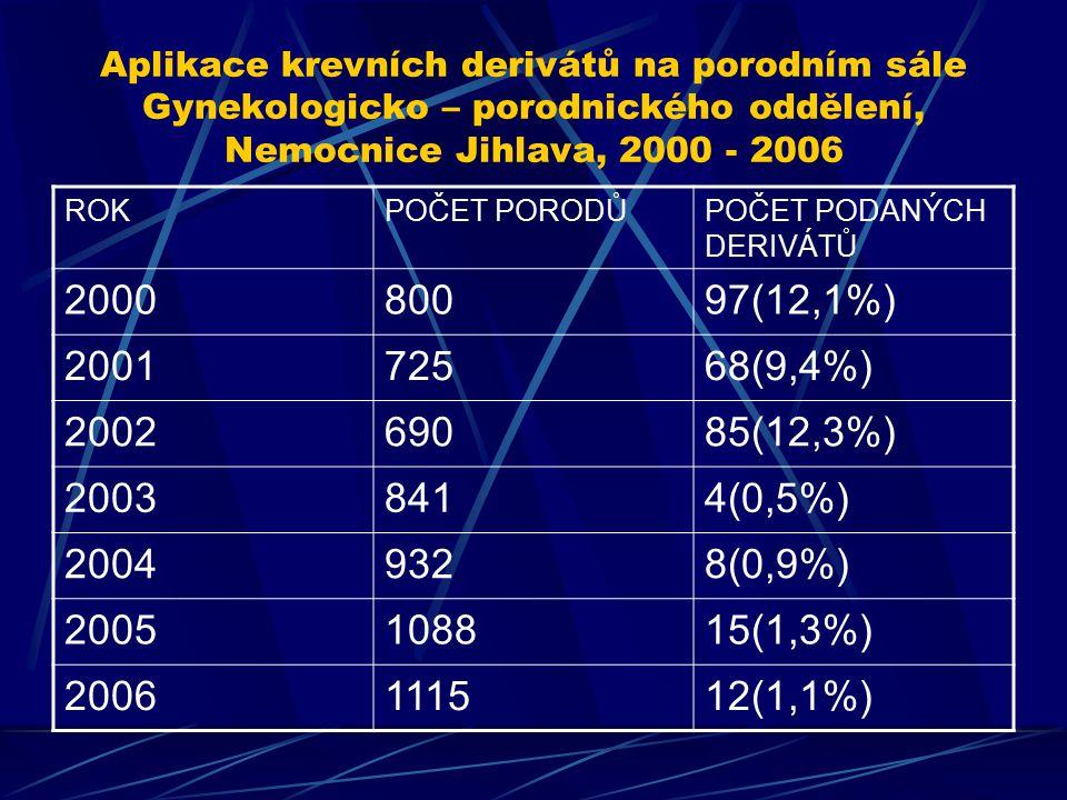 Aplikace krevních derivátů na porodním sále Gynekologicko – porodnického oddělení, Nemocnice Jihlava, 2000 - 2006 ROKPOČET PORODŮPOČET PODANÝCH DERIVÁ